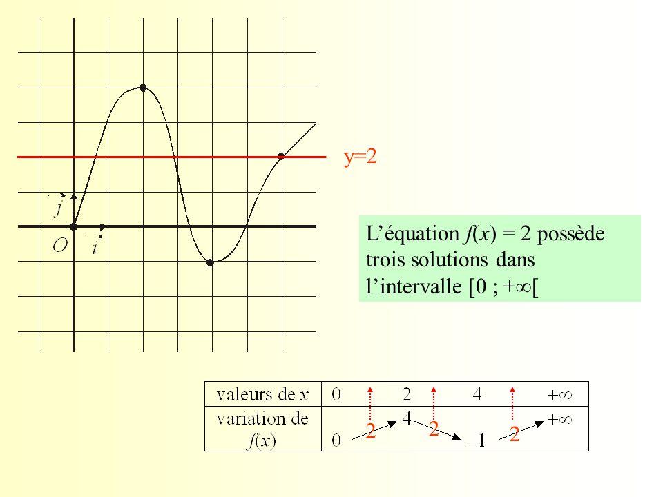 y=2 L'équation f(x) = 2 possède trois solutions dans l'intervalle [0 ; +[ 2 2 2
